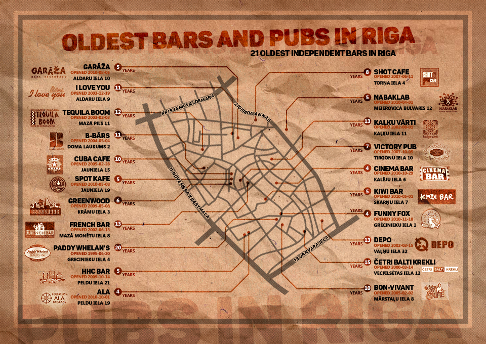 21_oldest_bars_in_riga